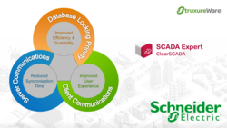 Schneider Electric Process SCADA as Vijeo CITECT/ Clear SCADA