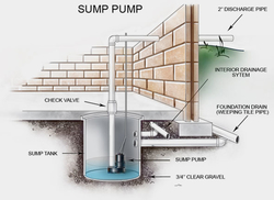 SUMP PUMPING IN UAE