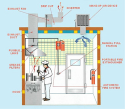 Kitchen Exhaust Dust Cleaning UAE, DUBAI from PINK CIRCLE TECHNICAL SERVICES LLC