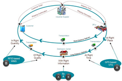 CONSIGNMENT TRACKING SERVICES IN DUBAI from DATAMETRIC TECHNOLOGIES LLC