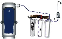 water filter , water softeners , RO Plants