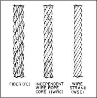 WIRE ROPE from PIPLODWALA HARDWARE TRADING L.L.C
