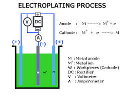 ELECTROPLATING  chemicals machine uae  dubai from AL TAHER CHEMICALS TRADING LLC.