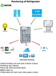 Refrigerator & Freezer Monitoring from VACKER GROUP