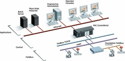GE Proficy Process System
