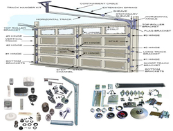 SECTIONAL OVERHEAD DOORS SPARES AND ACCESSORIES AVAILABLE IN UAE from MAXWELL AUTOMATIC DOORS CO LLC