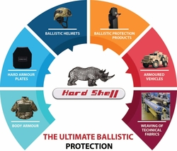 SAFETY EQUIPMENT AND CLOTHING from HARDSHELL FZE