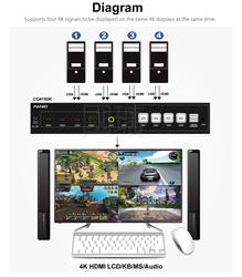4K HDMI Quad Multi-Viewer KVM Switch