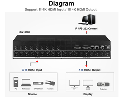 18X18 4K HDMI Matrix Switch